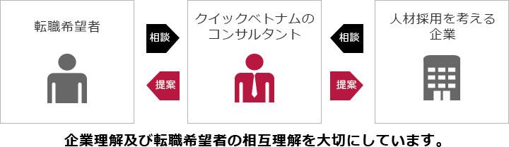 1. 人材紹介サービス(日本人・ベトナム人)