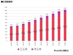 2019年最新のホーチミン日本商工会議所(JCCH)と日本・ベトナムの交流について